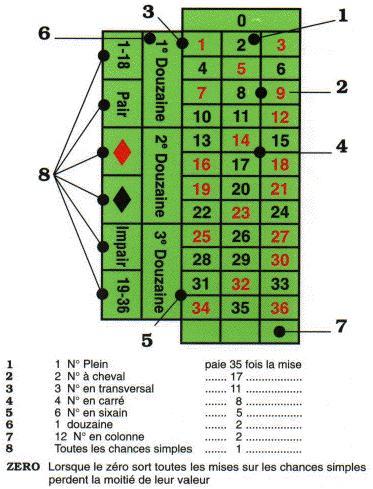 règle de la roulette casino