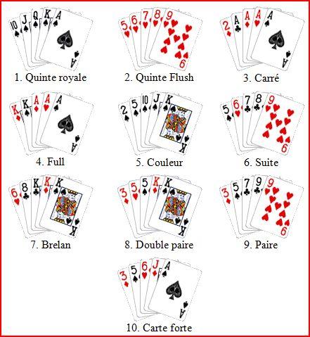 jeu gagnant poker